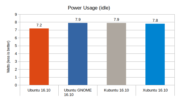 ubuntu-16-10-vs-ubuntu-gnome-16-10-vs-kubuntu-16-10-vs-xubuntu-16-10-power-usage-graph